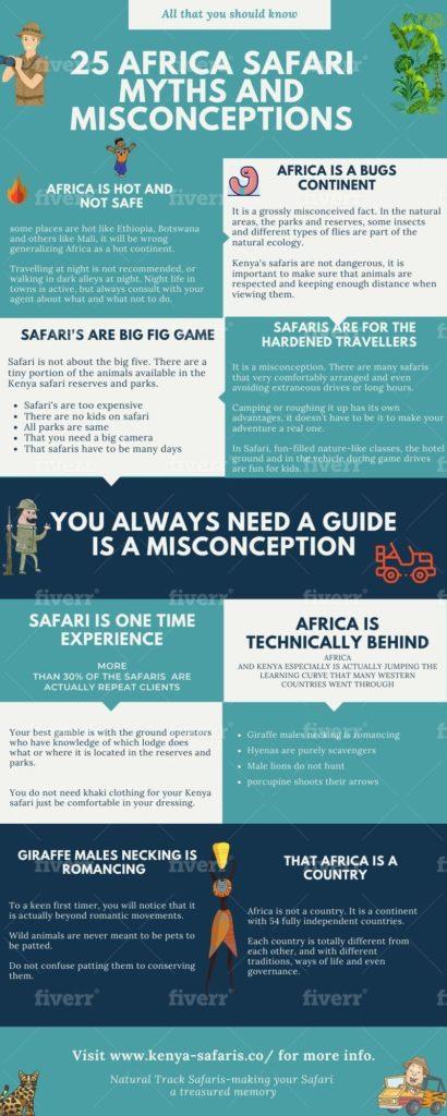 Kenya safari inforgraphic